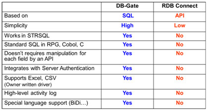 security-db-gate